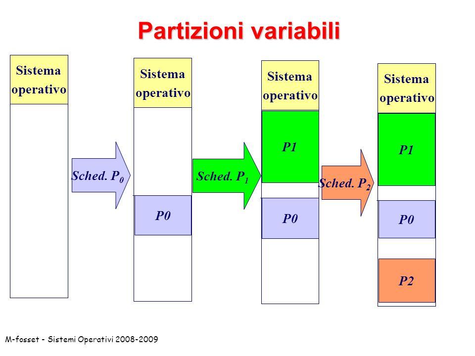 Partizioni variabili Sistema operativo Sistema operativo Sistema