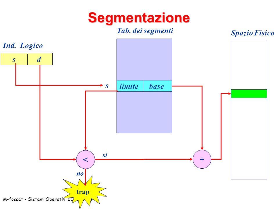Segmentazione < Tab. dei segmenti Spazio Fisico Ind. Logico s d s