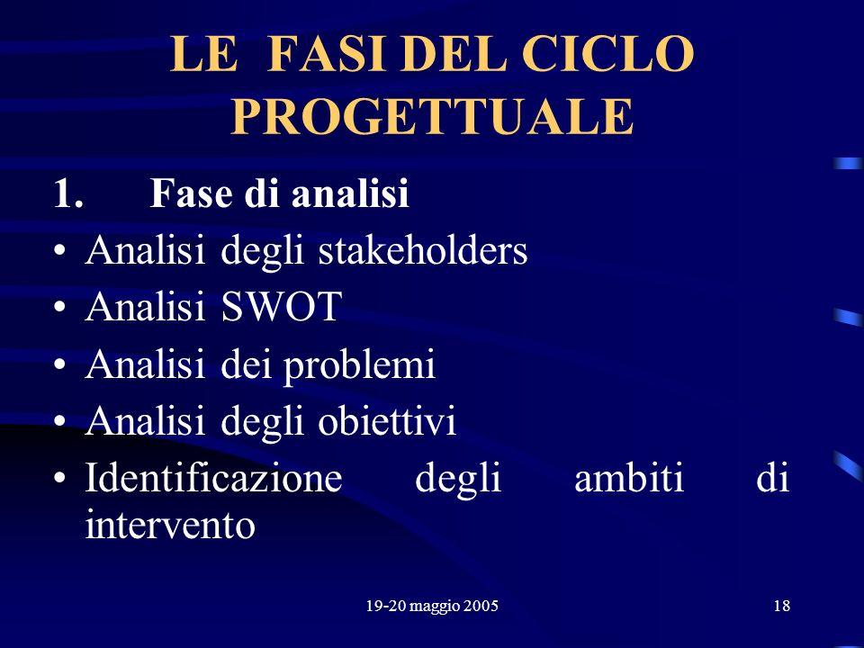 LE FASI DEL CICLO PROGETTUALE