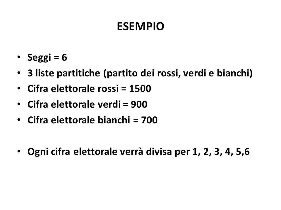 ESEMPIO Seggi = 6. 3 liste partitiche (partito dei rossi, verdi e bianchi) Cifra elettorale rossi = 1500.