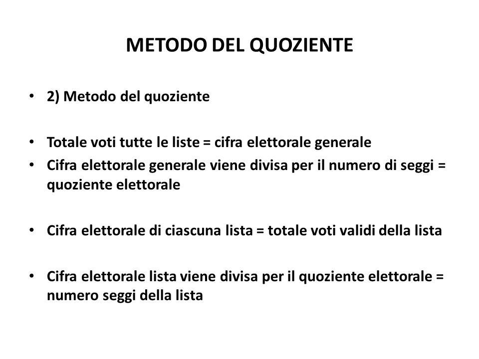 METODO DEL QUOZIENTE 2) Metodo del quoziente