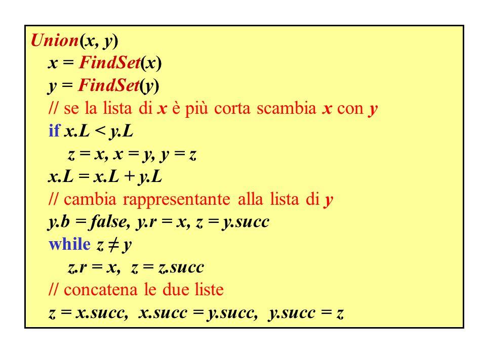 Union(x, y) x = FindSet(x) y = FindSet(y) // se la lista di x è più corta scambia x con y. if x.L < y.L.