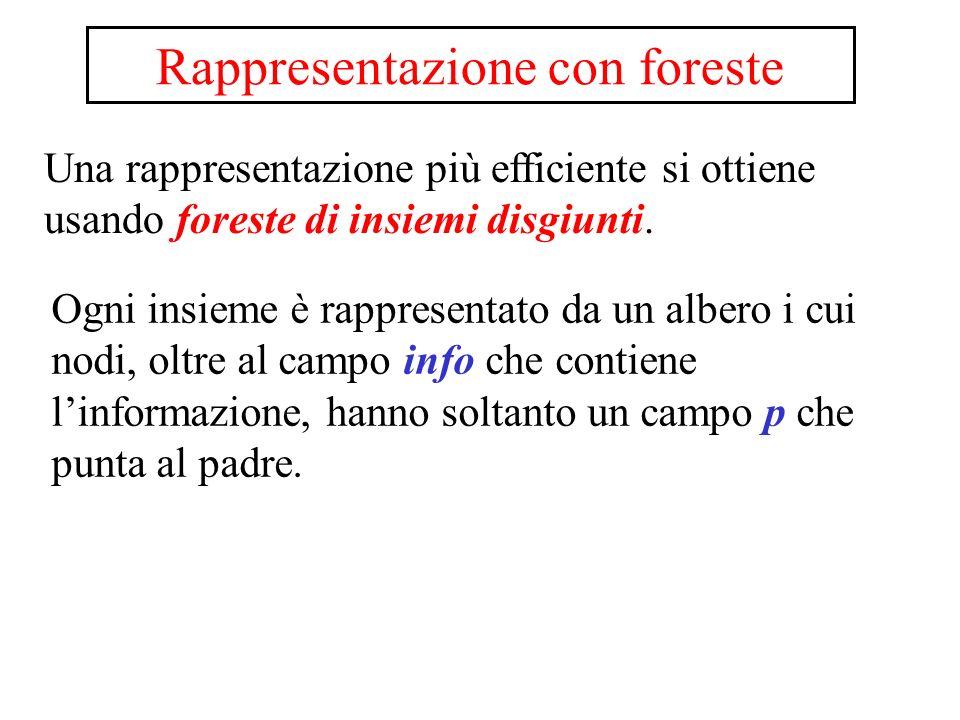 Rappresentazione con foreste
