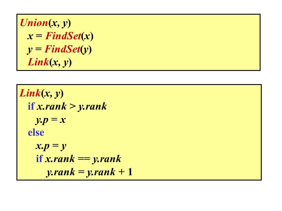 Union(x, y) x = FindSet(x) y = FindSet(y) Link(x, y) Link(x, y) if x.rank > y.rank. y.p = x. else.
