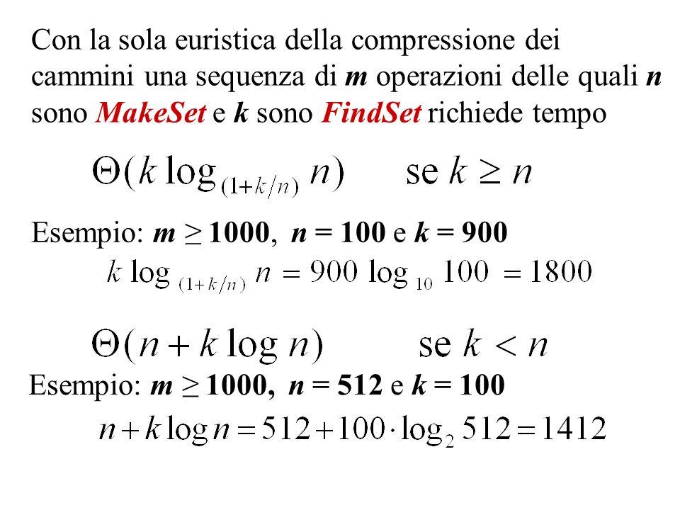 Con la sola euristica della compressione dei cammini una sequenza di m operazioni delle quali n sono MakeSet e k sono FindSet richiede tempo
