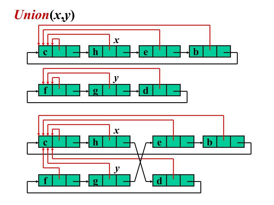 Union(x,y) c h e b f g d x y c h e b f g d x y
