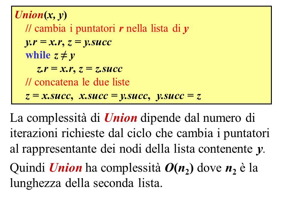 Union(x, y) // cambia i puntatori r nella lista di y. y.r = x.r, z = y.succ. while z ≠ y. z.r = x.r, z = z.succ.