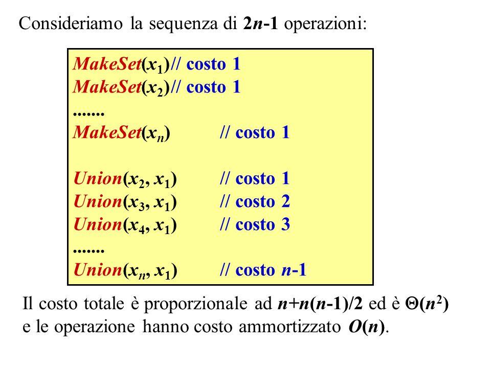 Consideriamo la sequenza di 2n-1 operazioni: