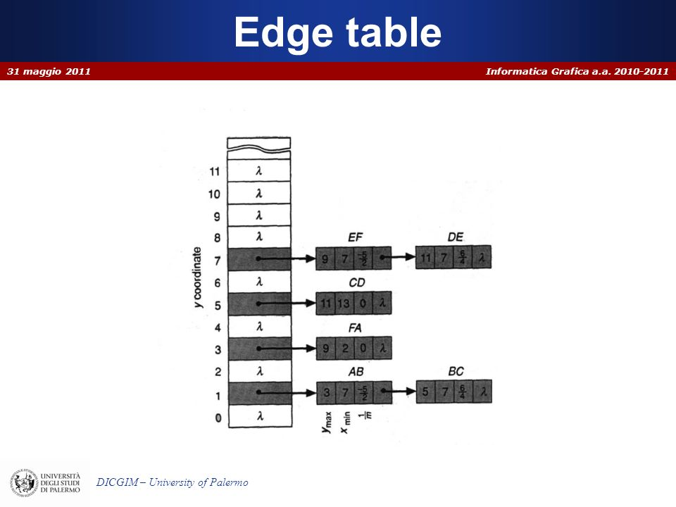Edge table 31 maggio 2011