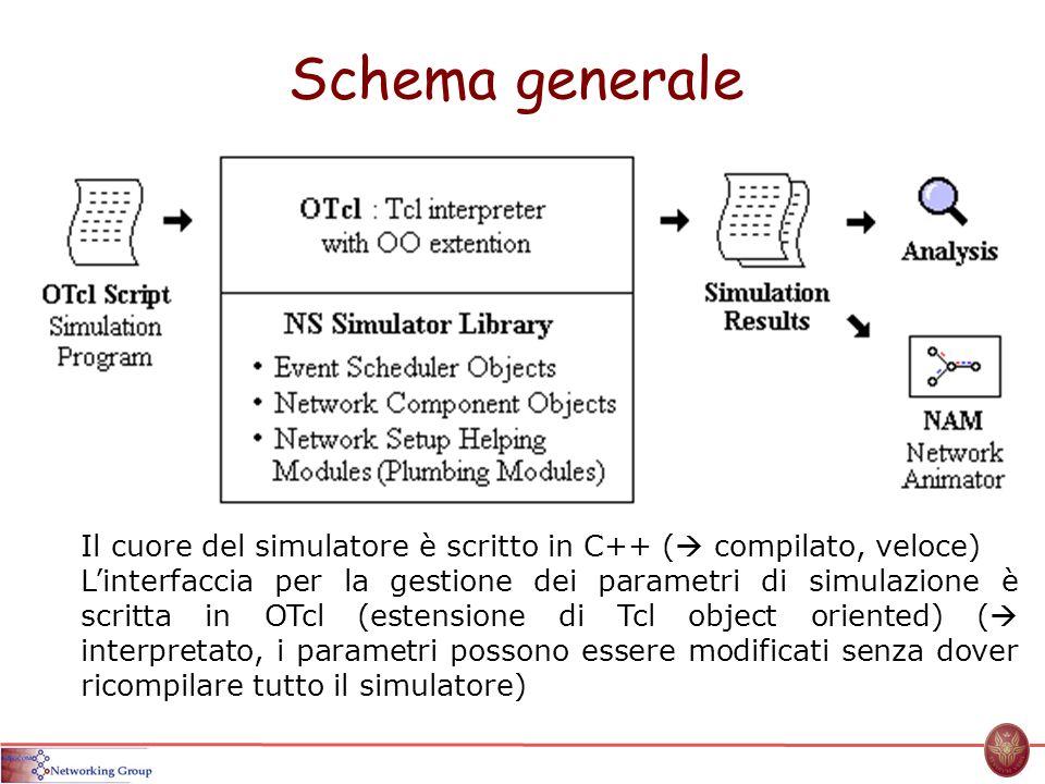 Schema generale Il cuore del simulatore è scritto in C++ ( compilato, veloce)