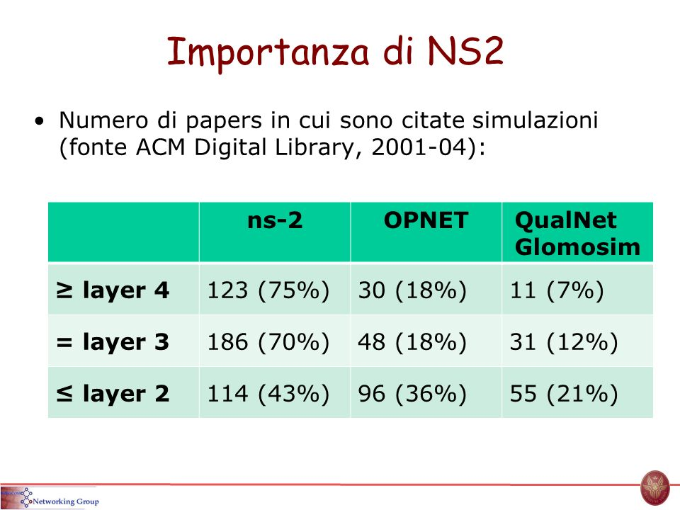 Importanza di NS2 Numero di papers in cui sono citate simulazioni (fonte ACM Digital Library, 2001-04):