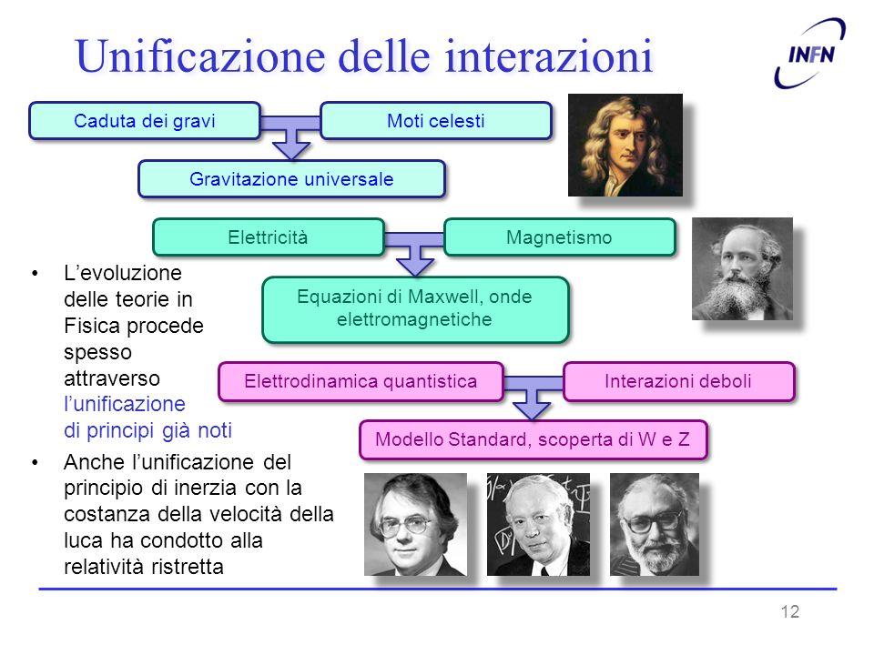 Unificazione delle interazioni