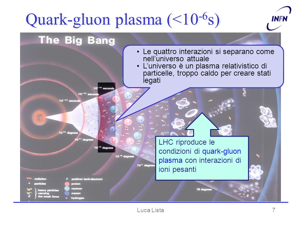 Quark-gluon plasma (<10-6s)