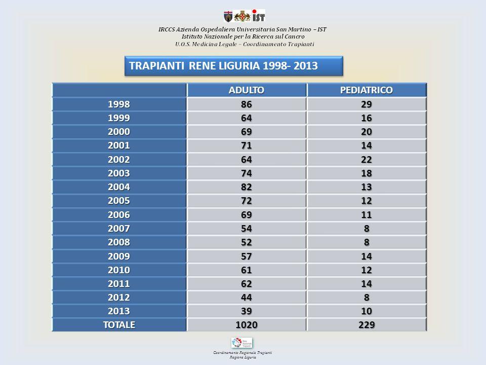 TRAPIANTI RENE LIGURIA 1998- 2013
