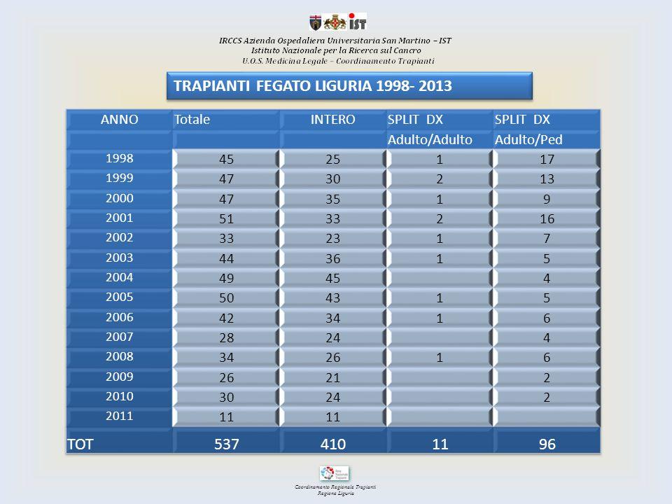 TRAPIANTI FEGATO LIGURIA 1998- 2013