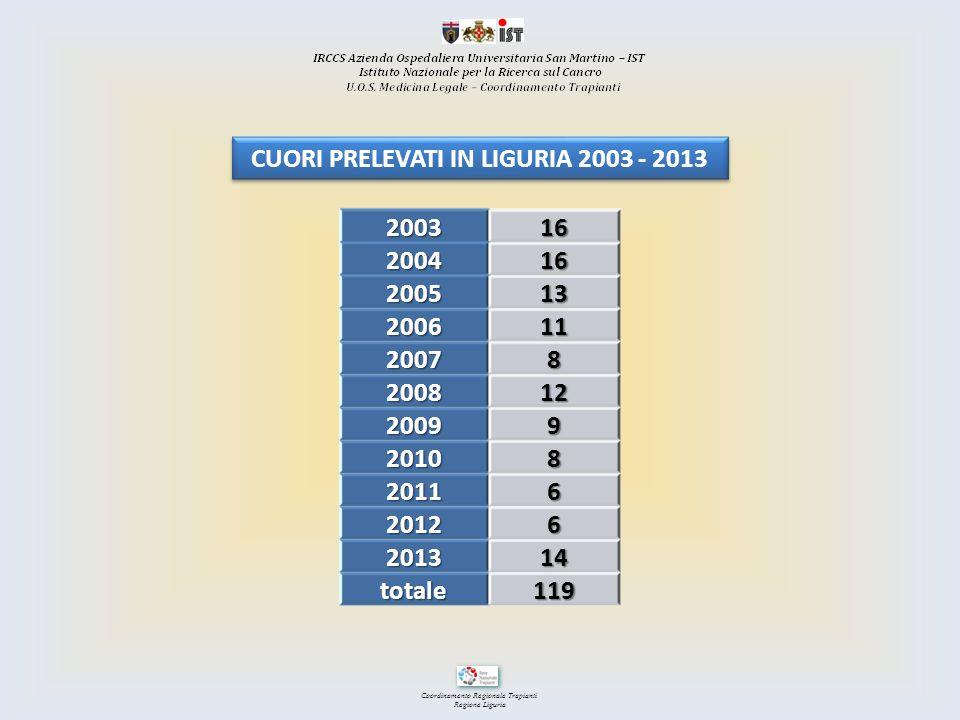CUORI PRELEVATI IN LIGURIA 2003 - 2013