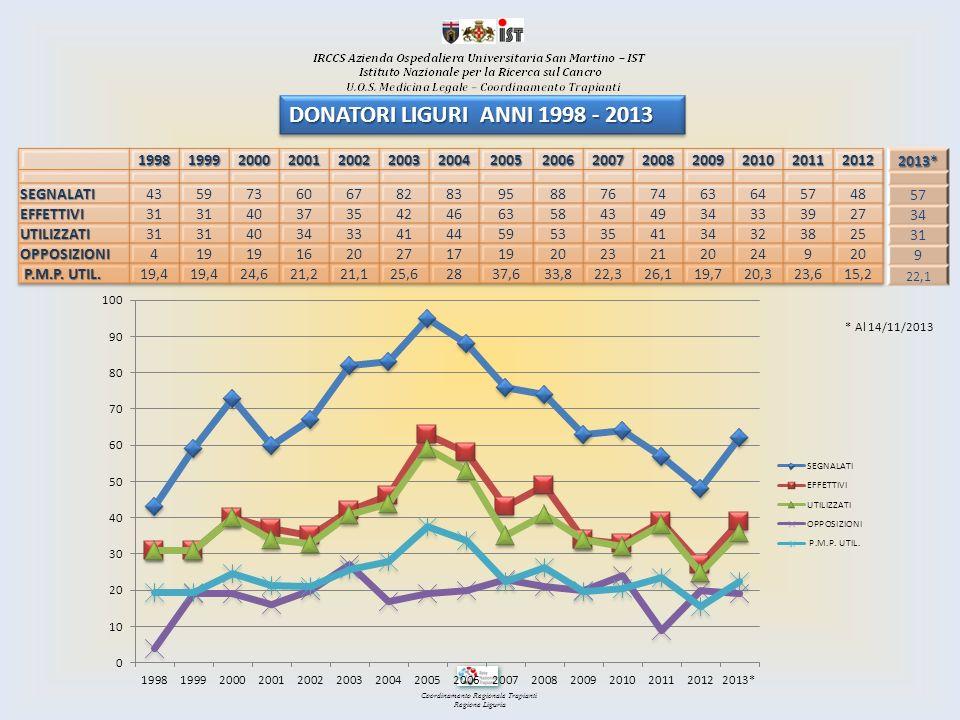 DONATORI LIGURI ANNI 1998 - 2013 1998. 1999. 2000. 2001. 2002. 2003. 2004. 2005. 2006. 2007.