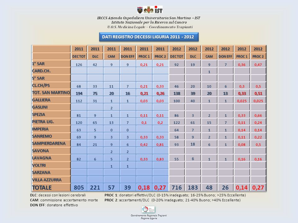 DATI REGISTRO DECESSI LIGURIA 2011 - 2012