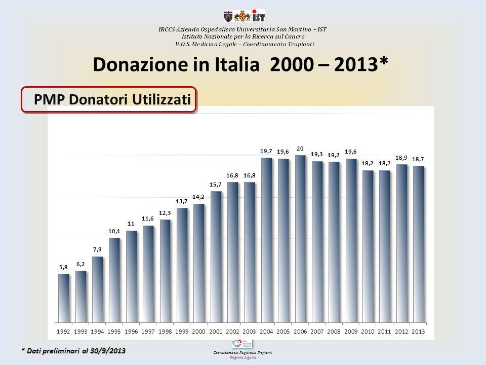 Donazione in Italia 2000 – 2013* PMP Donatori Utilizzati