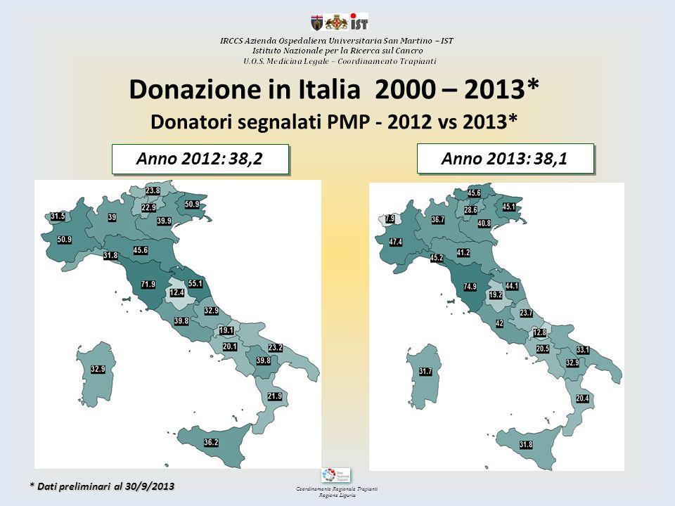 Donatori segnalati PMP - 2012 vs 2013*