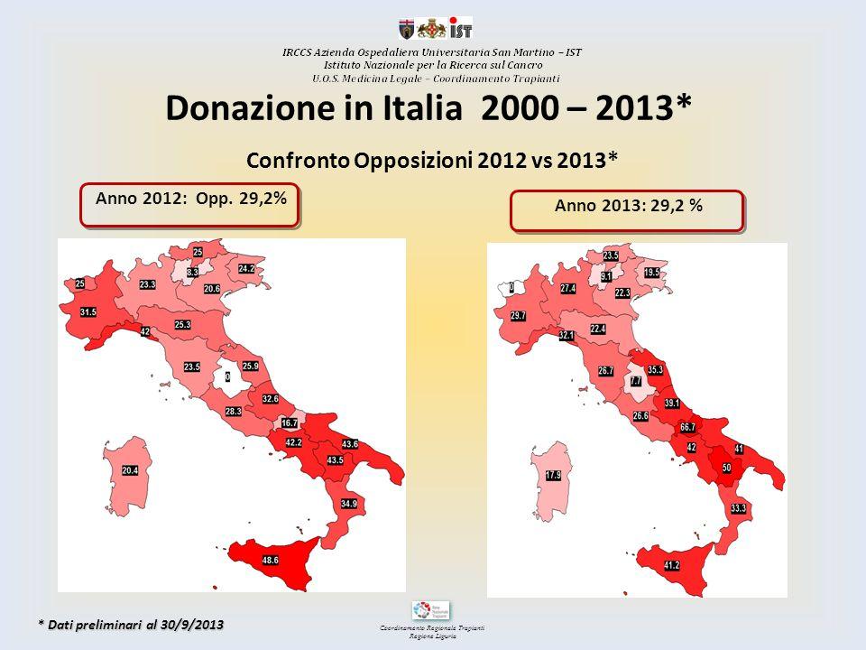 Confronto Opposizioni 2012 vs 2013*