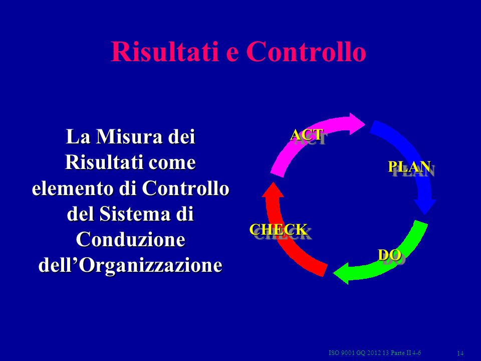 Risultati e ControlloPLAN. DO. CHECK. ACT. La Misura dei Risultati come elemento di Controllo del Sistema di Conduzione dell'Organizzazione.