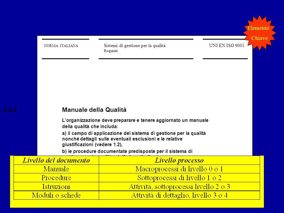 ElementoChiave. NORMA ITALIANA. Sistemi di gestione per la qualità. Requisiti. UNI EN ISO 9001. 4.2.2 Manuale della Qualità.