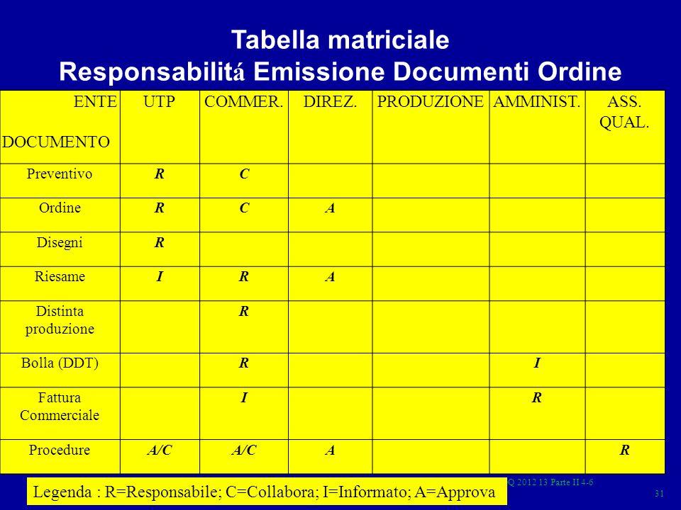 Responsabilitá Emissione Documenti Ordine
