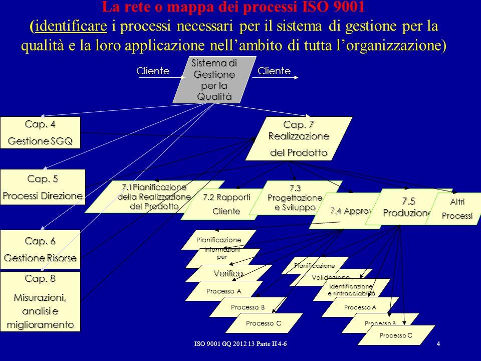 La rete o mappa dei processi ISO 9001 (identificare i processi necessari per il sistema di gestione per la qualità e la loro applicazione nell'ambito di tutta l'organizzazione)