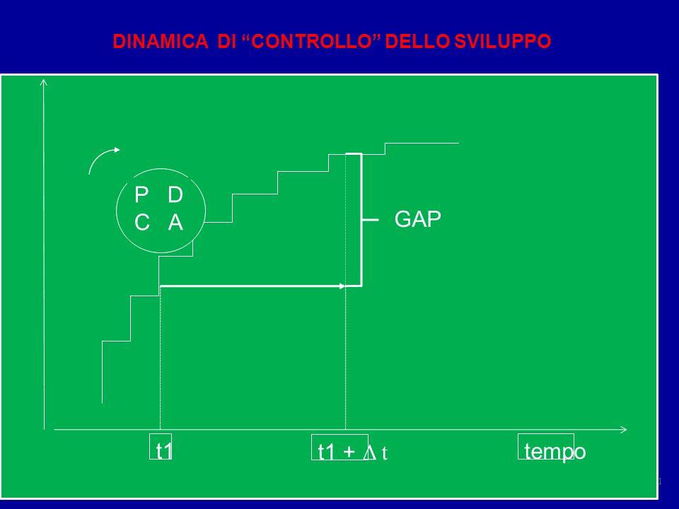 P D C A GAP t1 t1 + Δ t tempo DINAMICA DI CONTROLLO DELLO SVILUPPO