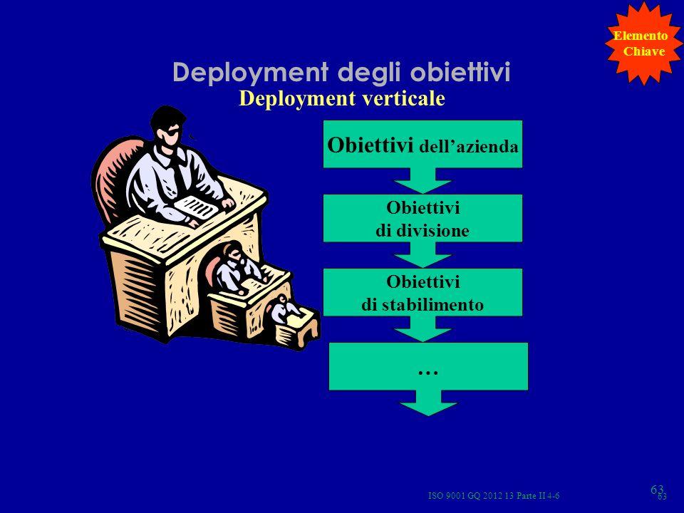 Deployment degli obiettivi Obiettivi dell'azienda
