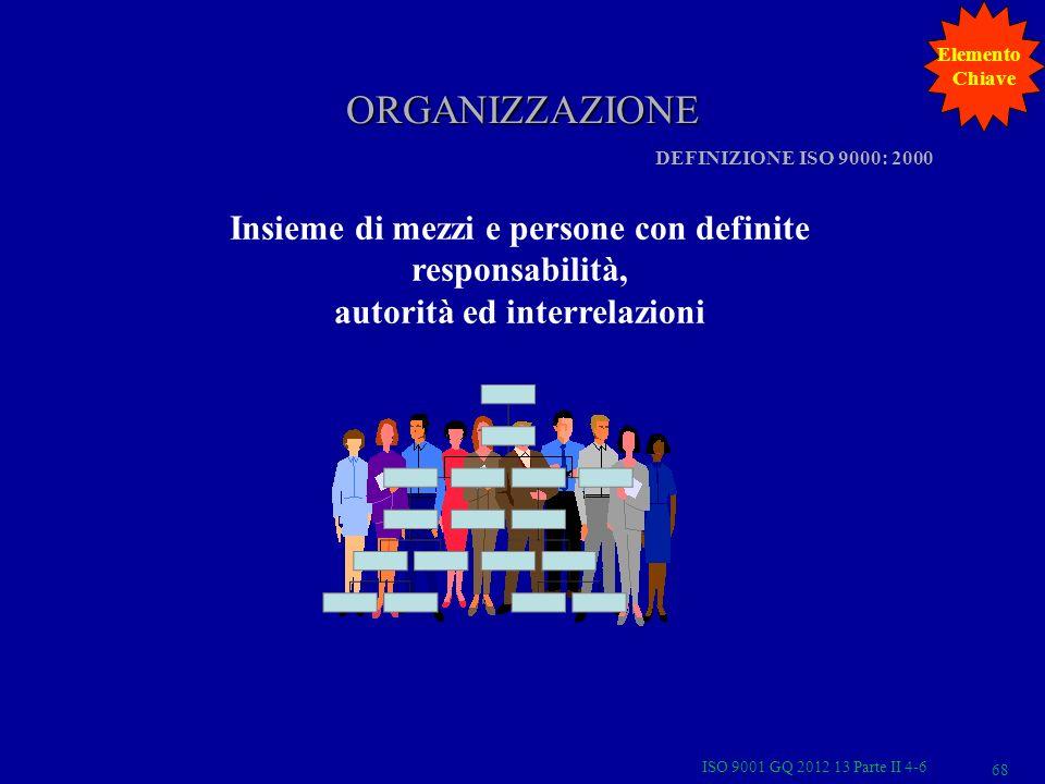 ORGANIZZAZIONE Insieme di mezzi e persone con definite responsabilità,