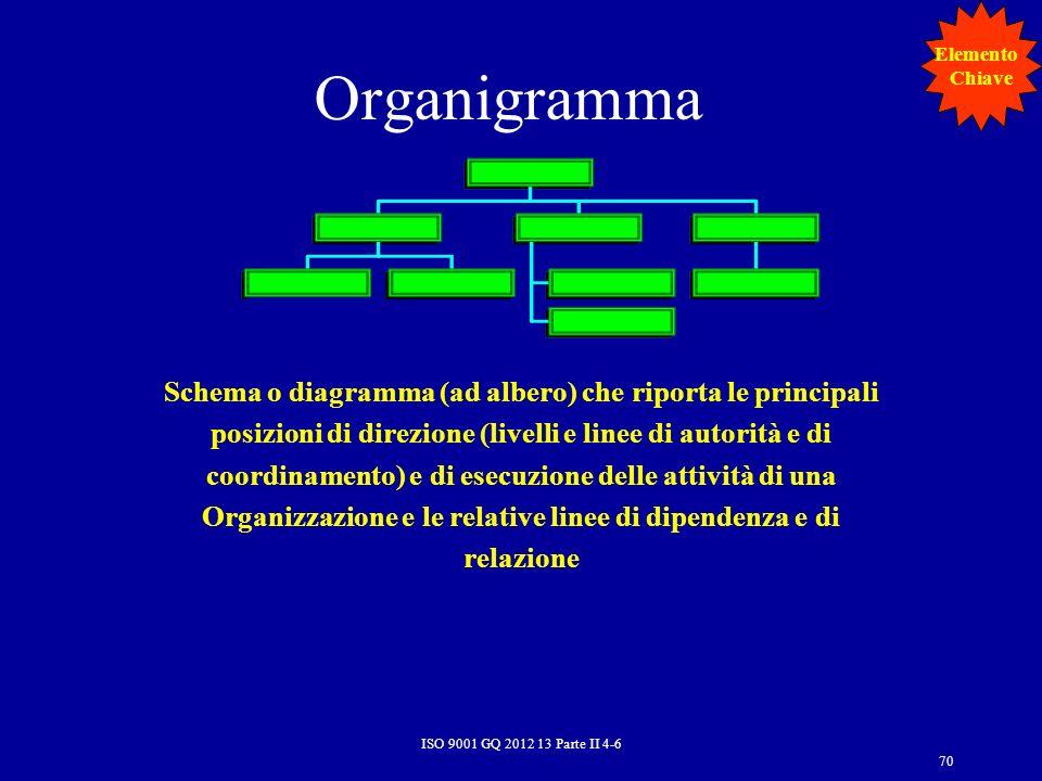 ElementoChiave. Organigramma.
