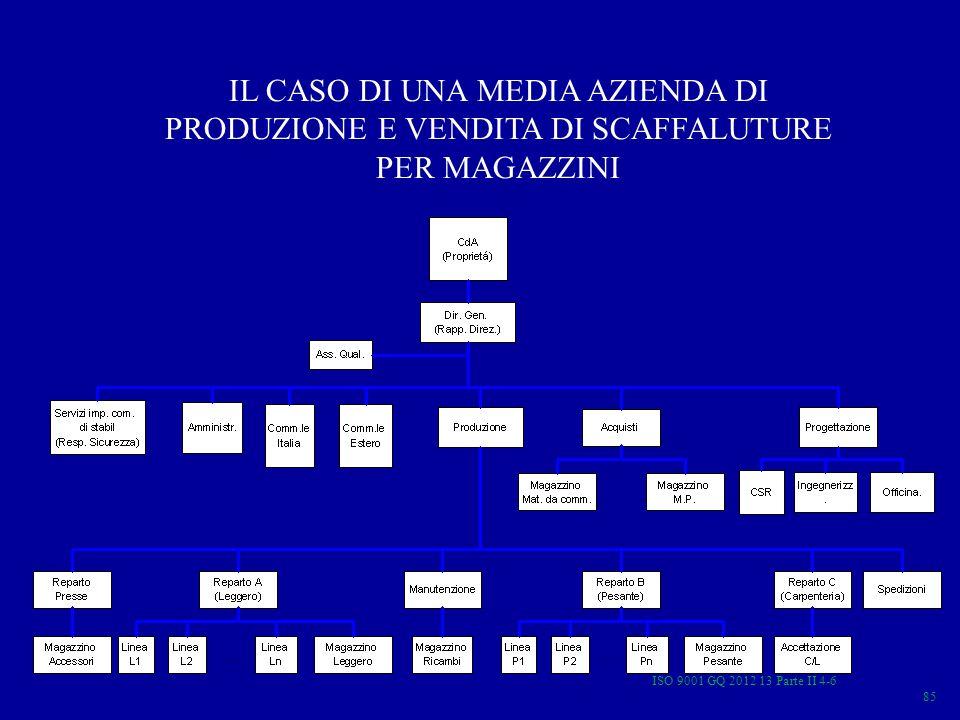 IL CASO DI UNA MEDIA AZIENDA DI PRODUZIONE E VENDITA DI SCAFFALUTURE PER MAGAZZINI
