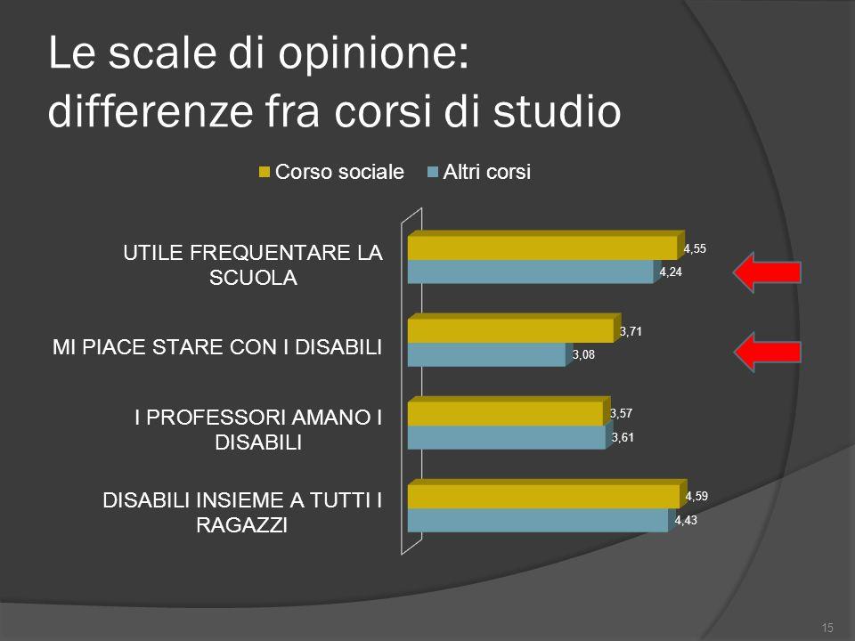 Le scale di opinione: differenze fra corsi di studio