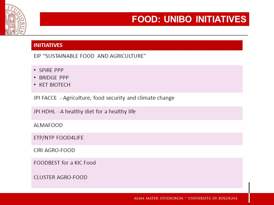 FOOD: UNIBO INITIATIVES