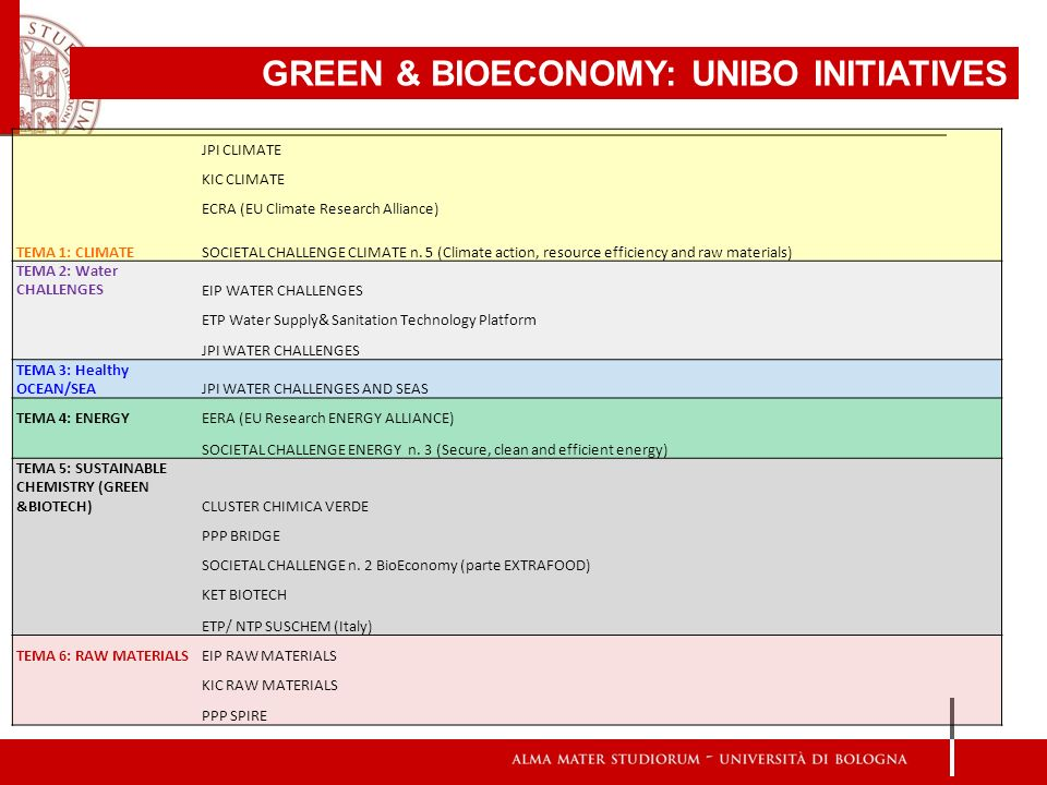 GREEN & BIOECONOMY: UNIBO INITIATIVES