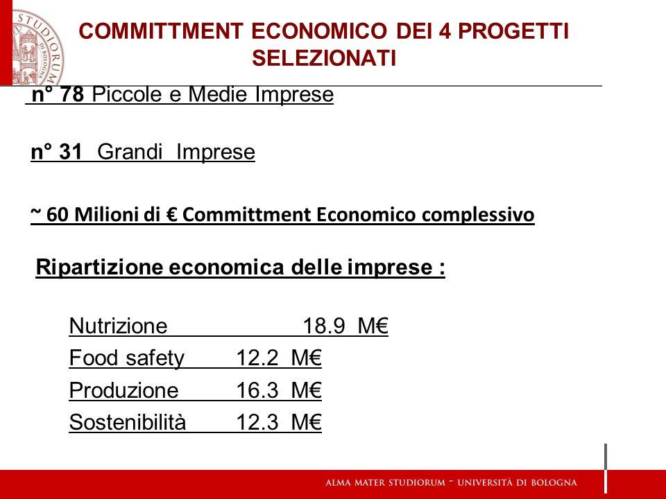 COMMITTMENT ECONOMICO DEI 4 PROGETTI SELEZIONATI