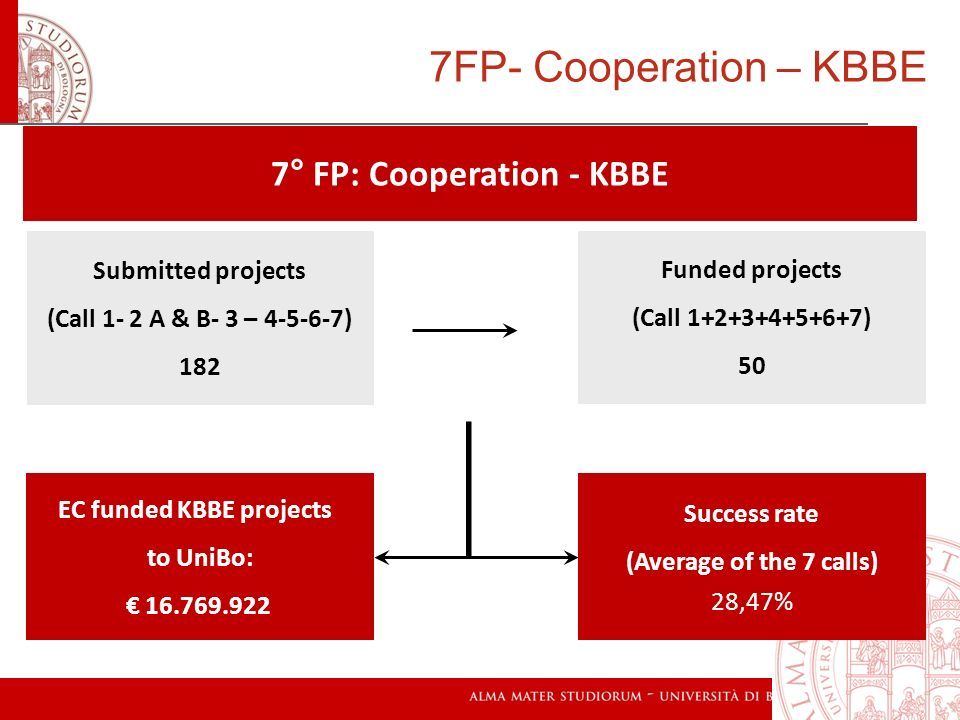 7° FP: Cooperation - KBBE EC funded KBBE projects