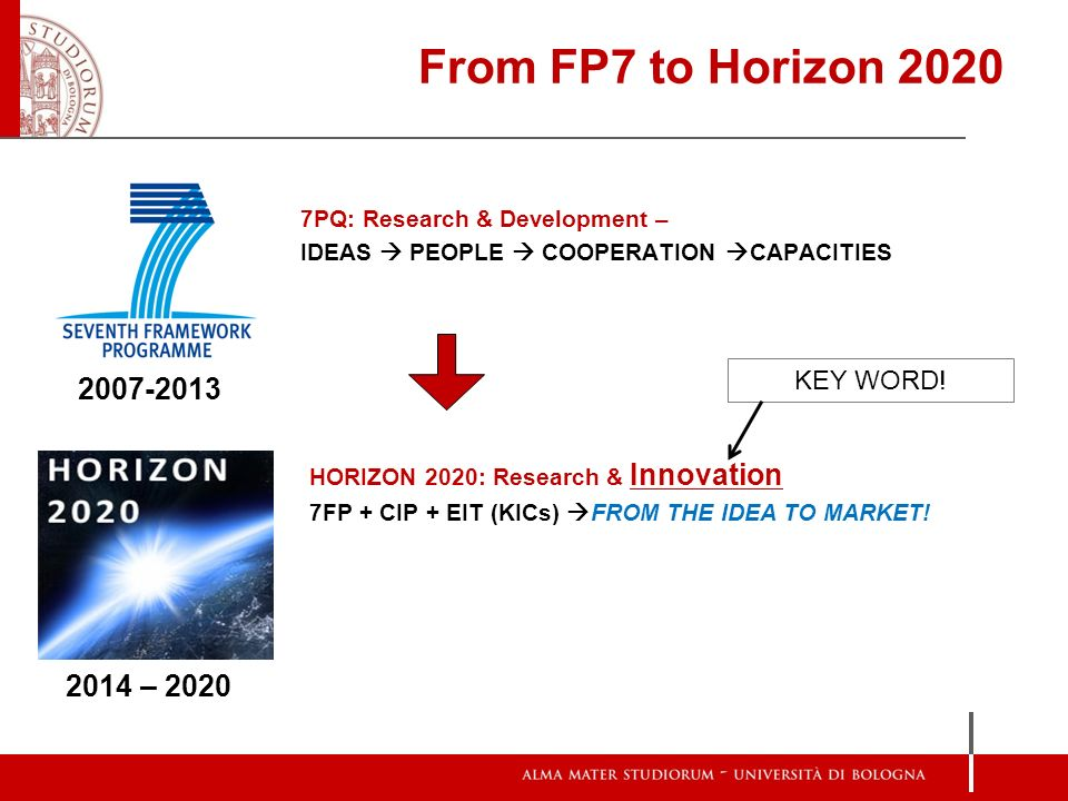 From FP7 to Horizon 2020 2007-2013 2014 – 2020 KEY WORD!