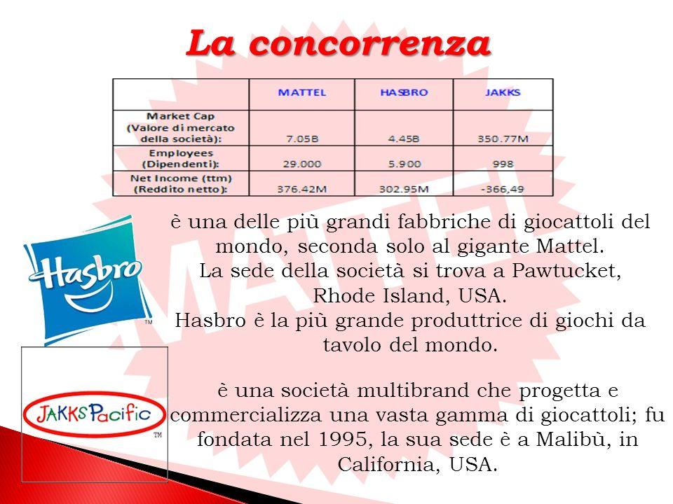 La concorrenza è una delle più grandi fabbriche di giocattoli del mondo, seconda solo al gigante Mattel.