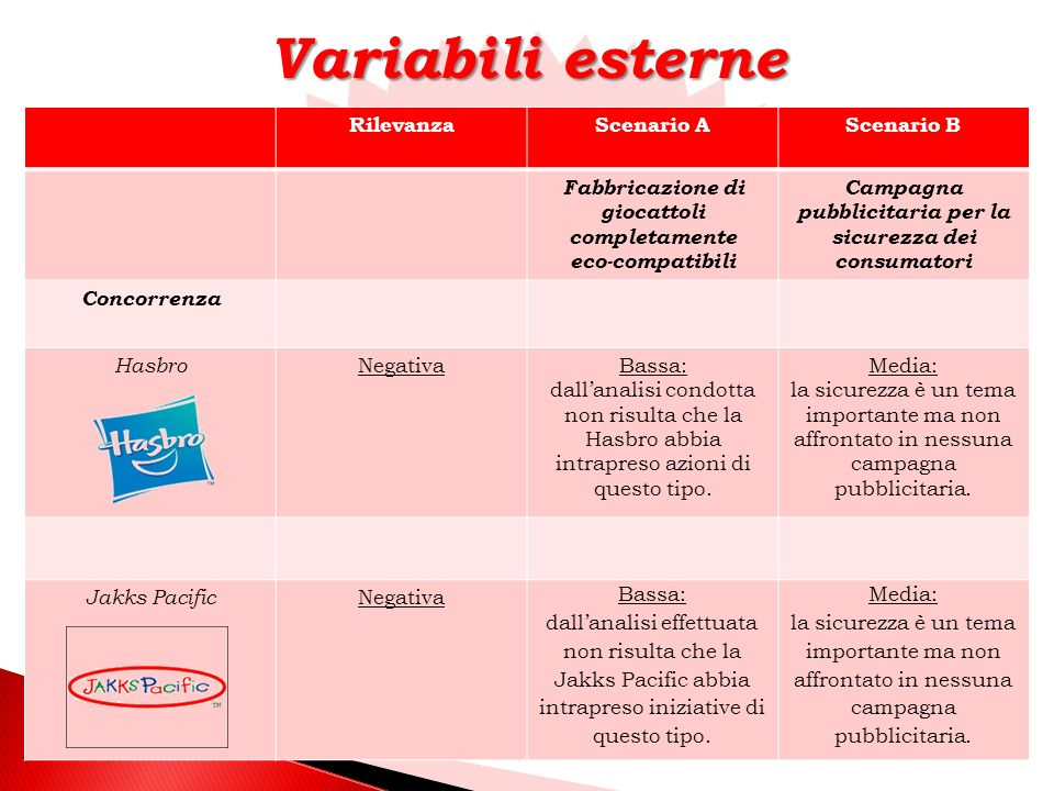 Variabili esterne Rilevanza Scenario A Scenario B