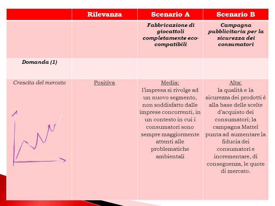 Rilevanza Scenario A Scenario B