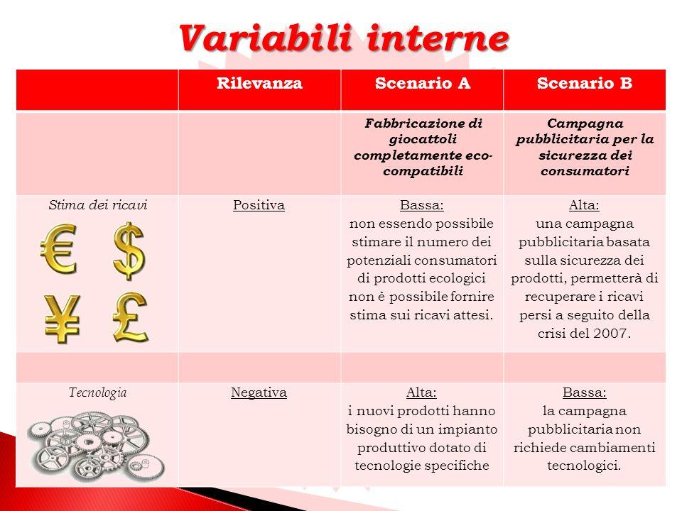 Variabili interne Rilevanza Scenario A Scenario B