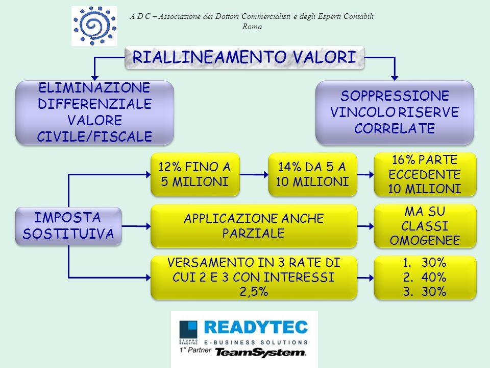 RIALLINEAMENTO VALORI