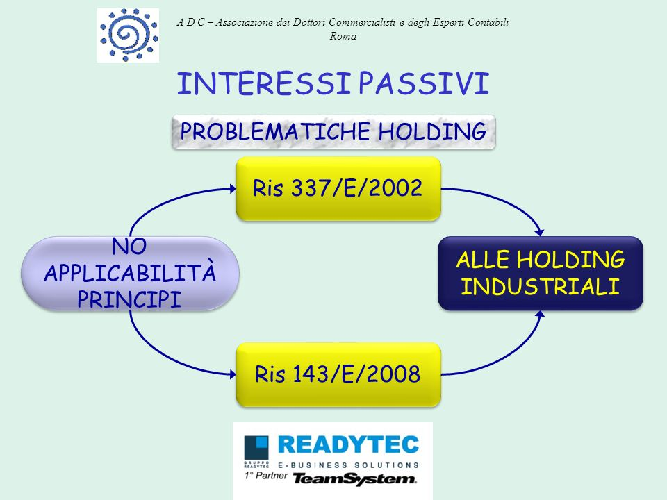 INTERESSI PASSIVI PROBLEMATICHE HOLDING Ris 337/E/2002