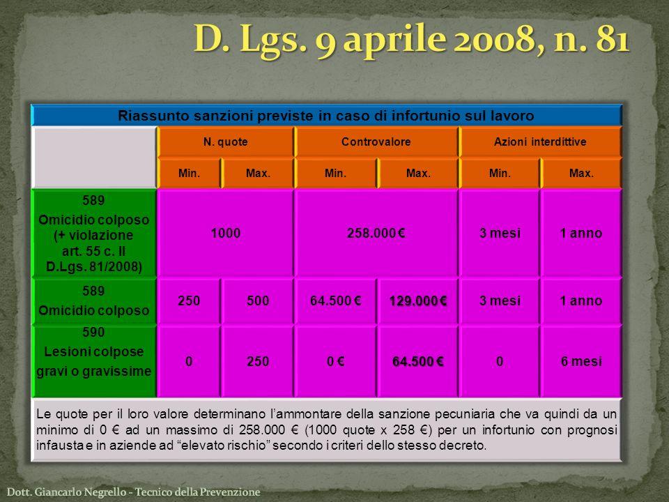 D. Lgs. 9 aprile 2008, n. 81 Riassunto sanzioni previste in caso di infortunio sul lavoro. N. quote.