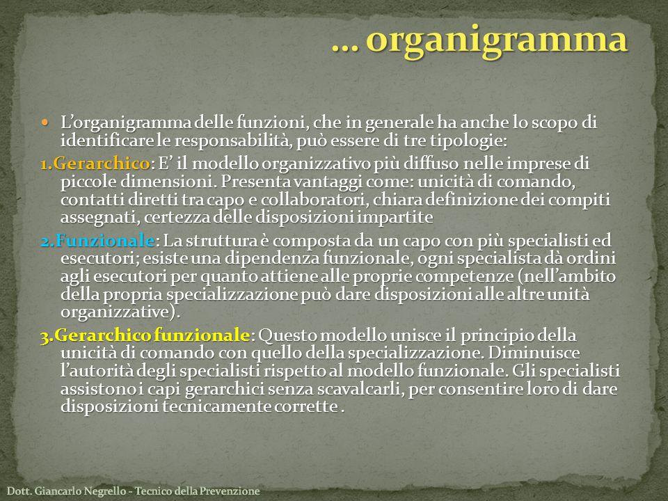 … organigramma L'organigramma delle funzioni, che in generale ha anche lo scopo di identificare le responsabilità, può essere di tre tipologie: