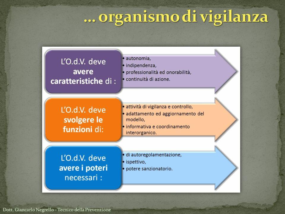 … organismo di vigilanza
