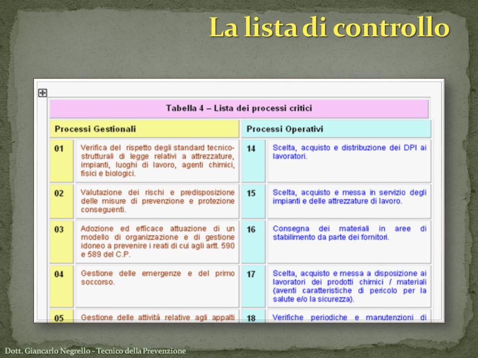 La lista di controllo
